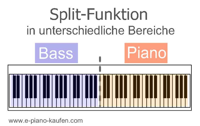 E-Piano Split-Funktion
